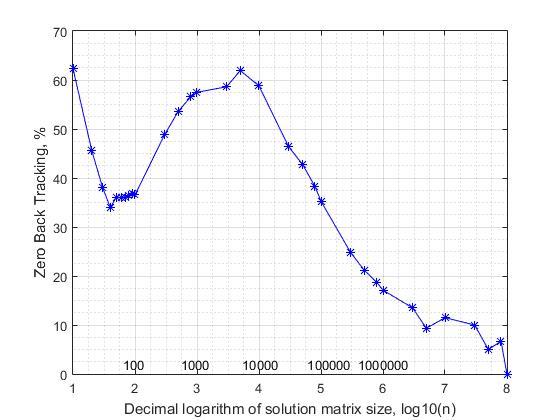 n-Queens Completion Problem — линейный алгоритм решения - 9