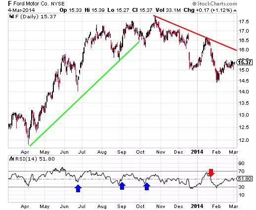 Тренды и торговля на бирже: 4 популярных индикатора технического анализа - 5