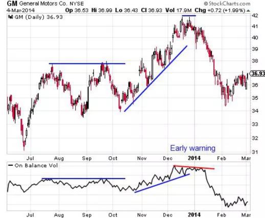 Тренды и торговля на бирже: 4 популярных индикатора технического анализа - 6