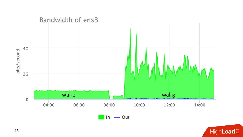 Инструменты создания бэкапов PostgreSQL. Андрей Сальников (Data Egret) - 12