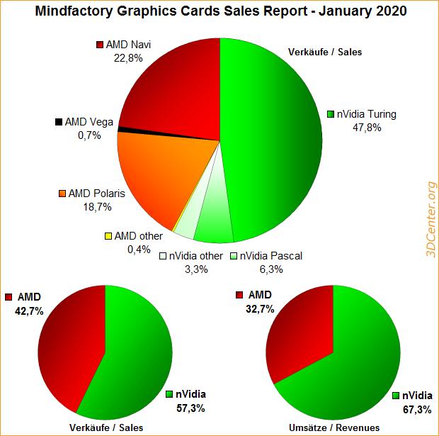 И Radeon в поле воин: видеокарты AMD заняли 43 % продаж MindFactory