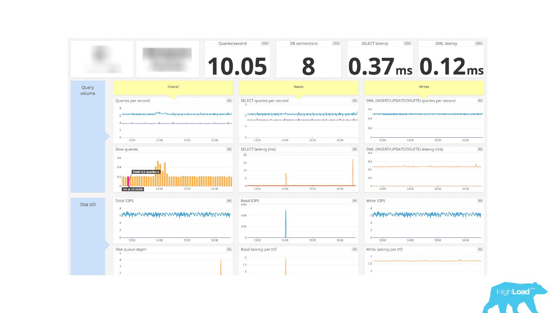 Основы мониторинга PostgreSQL. Алексей Лесовский - 21