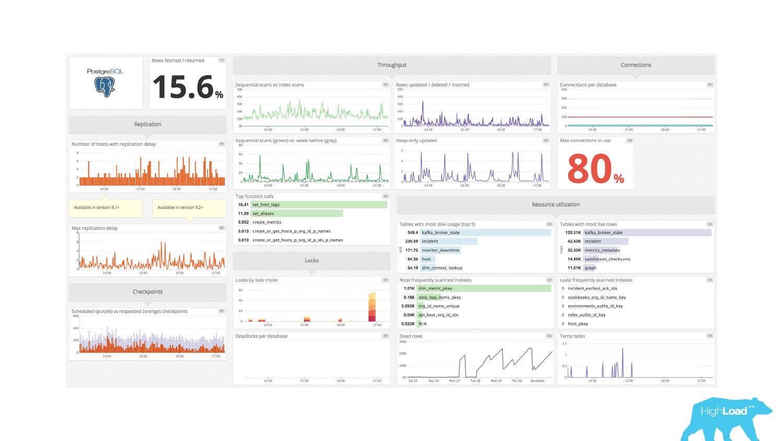 Основы мониторинга PostgreSQL. Алексей Лесовский - 30