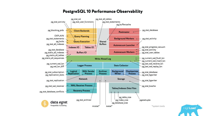 Основы мониторинга PostgreSQL. Алексей Лесовский - 6