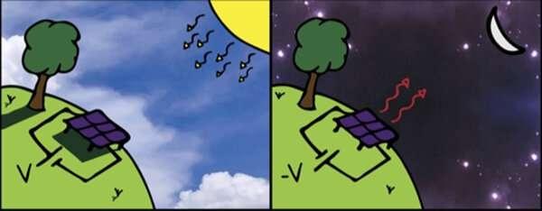Для выработки электричества по ночам предложены «антисолнечные» батареи