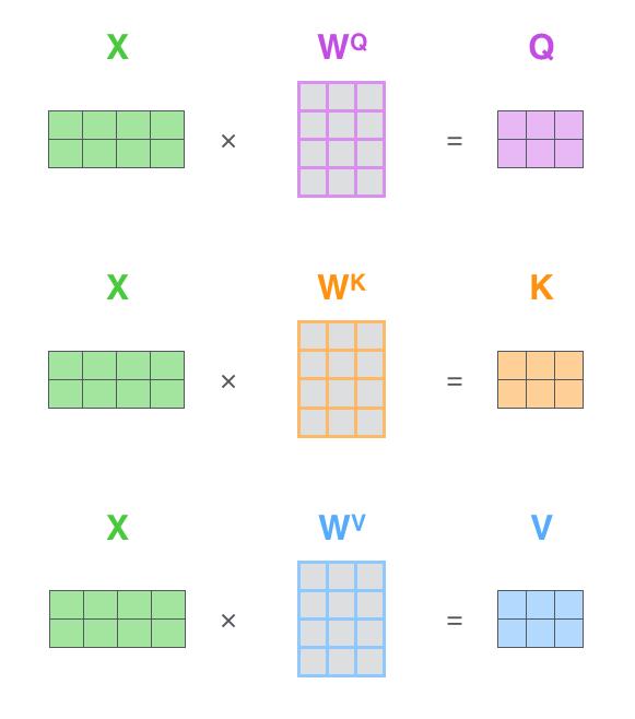 self-attention-matrix-calculation