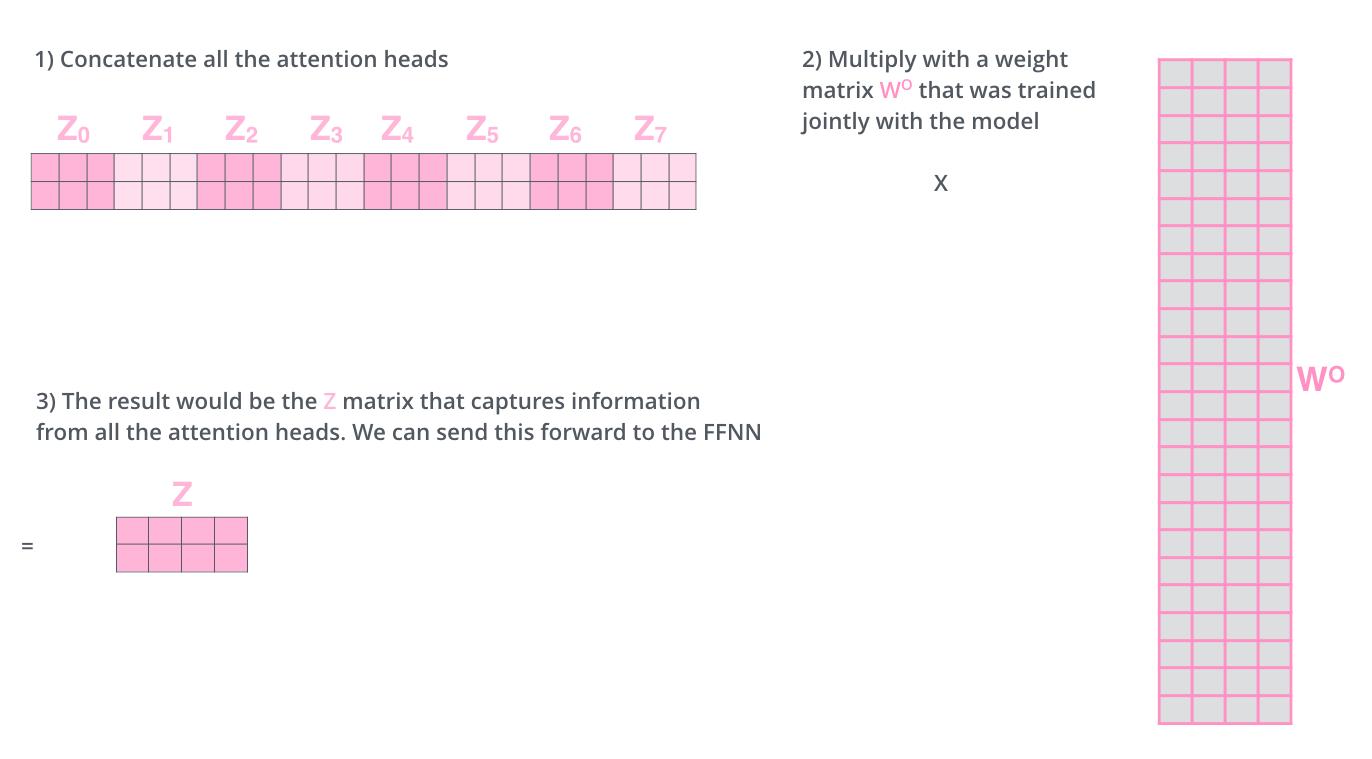 transformer_attention_heads_weight_matrix_o