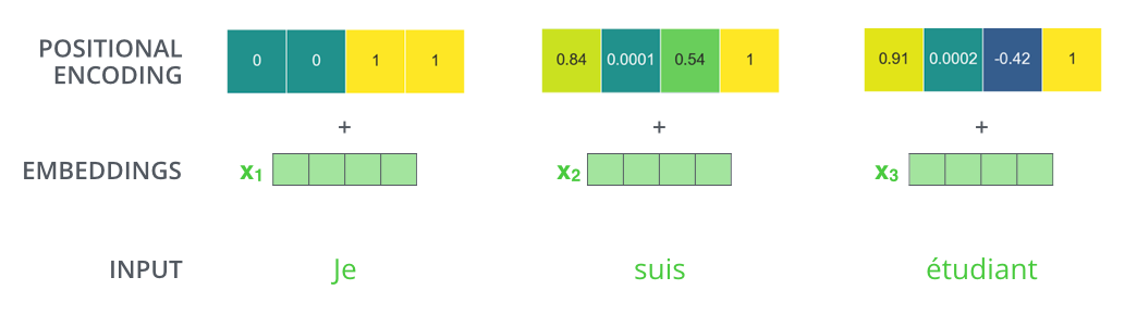 transformer_positional_encoding_example