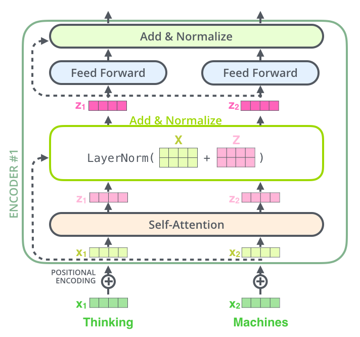 transformer_resideual_layer_norm_2