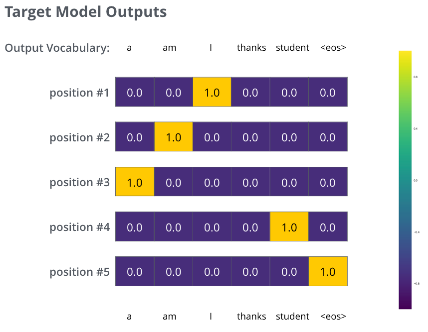 output_target_probability_distributions