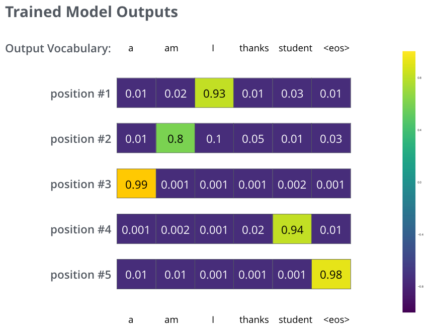 output_trained_model_probability_distributions