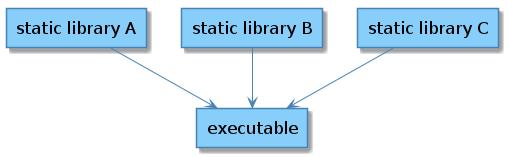 Оптимизация CMake для статических библиотек - 3