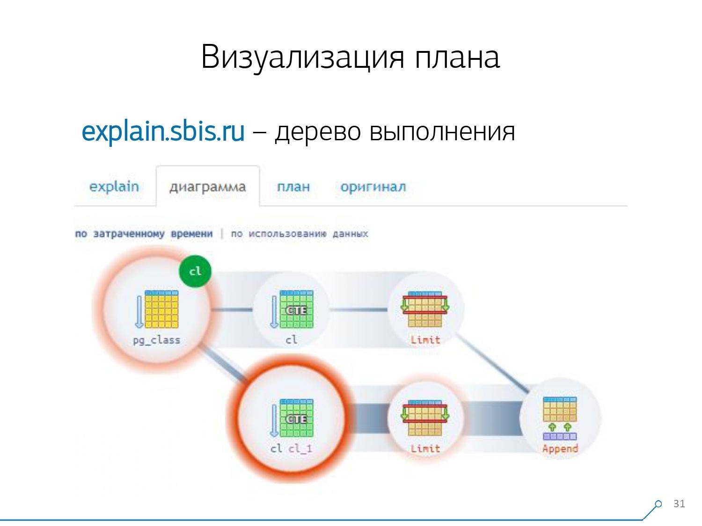 Массовая оптимизация запросов PostgreSQL. Кирилл Боровиков (Тензор) - 16