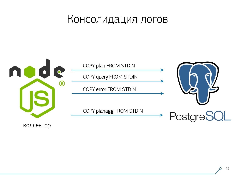 Массовая оптимизация запросов PostgreSQL. Кирилл Боровиков (Тензор) - 22