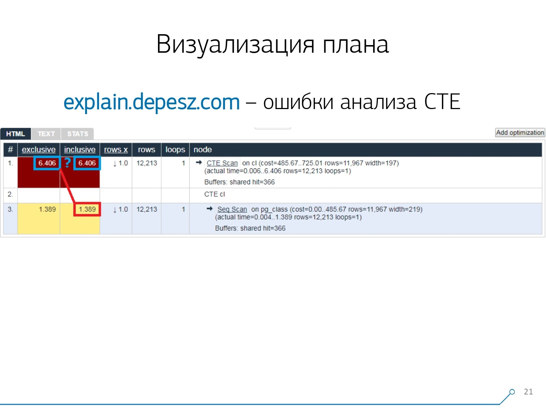 Массовая оптимизация запросов PostgreSQL. Кирилл Боровиков (Тензор) - 9