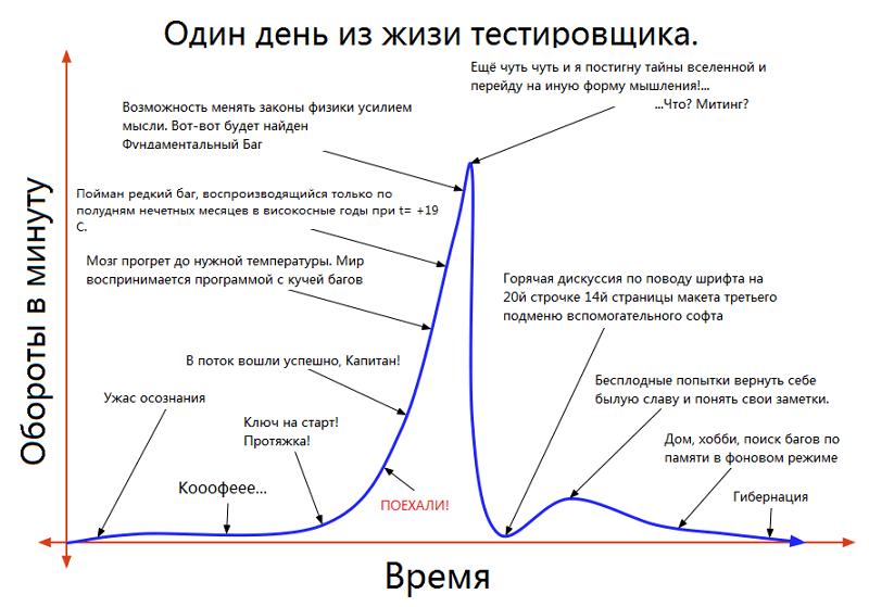 Профессия: тестировщик - 7