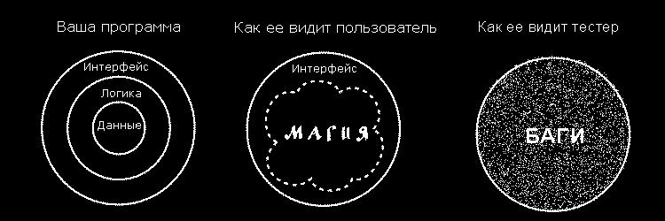 Профессия: тестировщик - 1