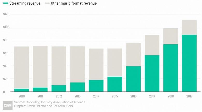 Продажи виниловых пластинок в США в прошлом году выросли на 19% и превысили полмиллиарда долларов