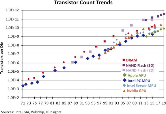 Число транзисторов в микросхемах продолжает расти по закону Мура