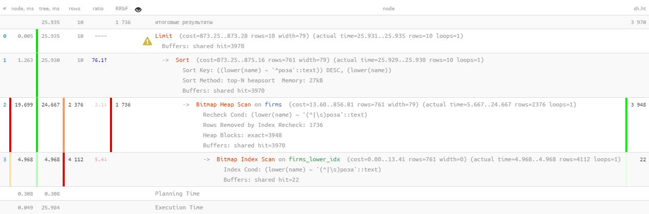 PostgreSQL Antipatterns: сказ об итеративной доработке поиска по названию, или «Оптимизация туда и обратно» - 2