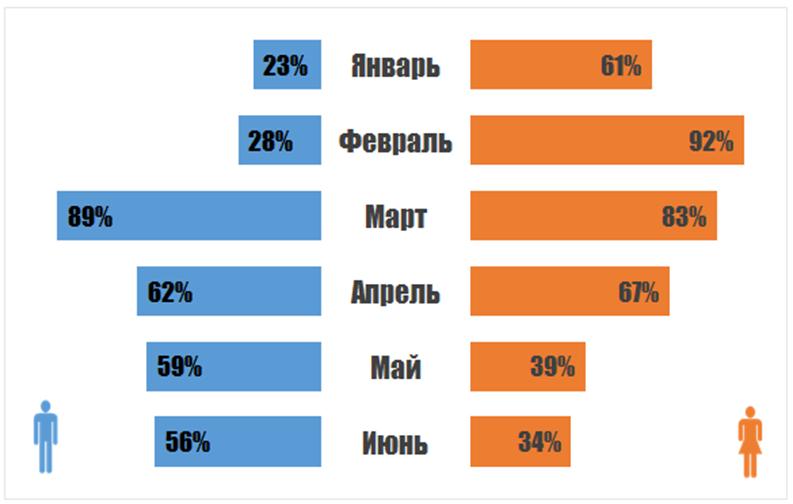 Инфографика средствами Excel и PowerPoint - 82