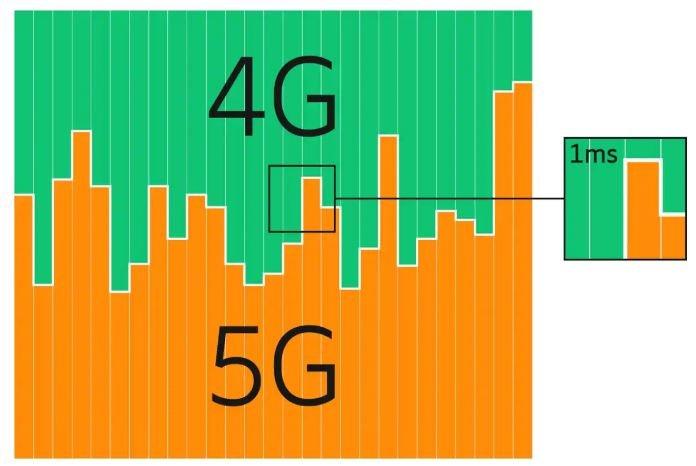 МТС и Ericsson протестировали технологию динамического перераспределения частотного ресурса между сетями 4G LTE и 5G NR