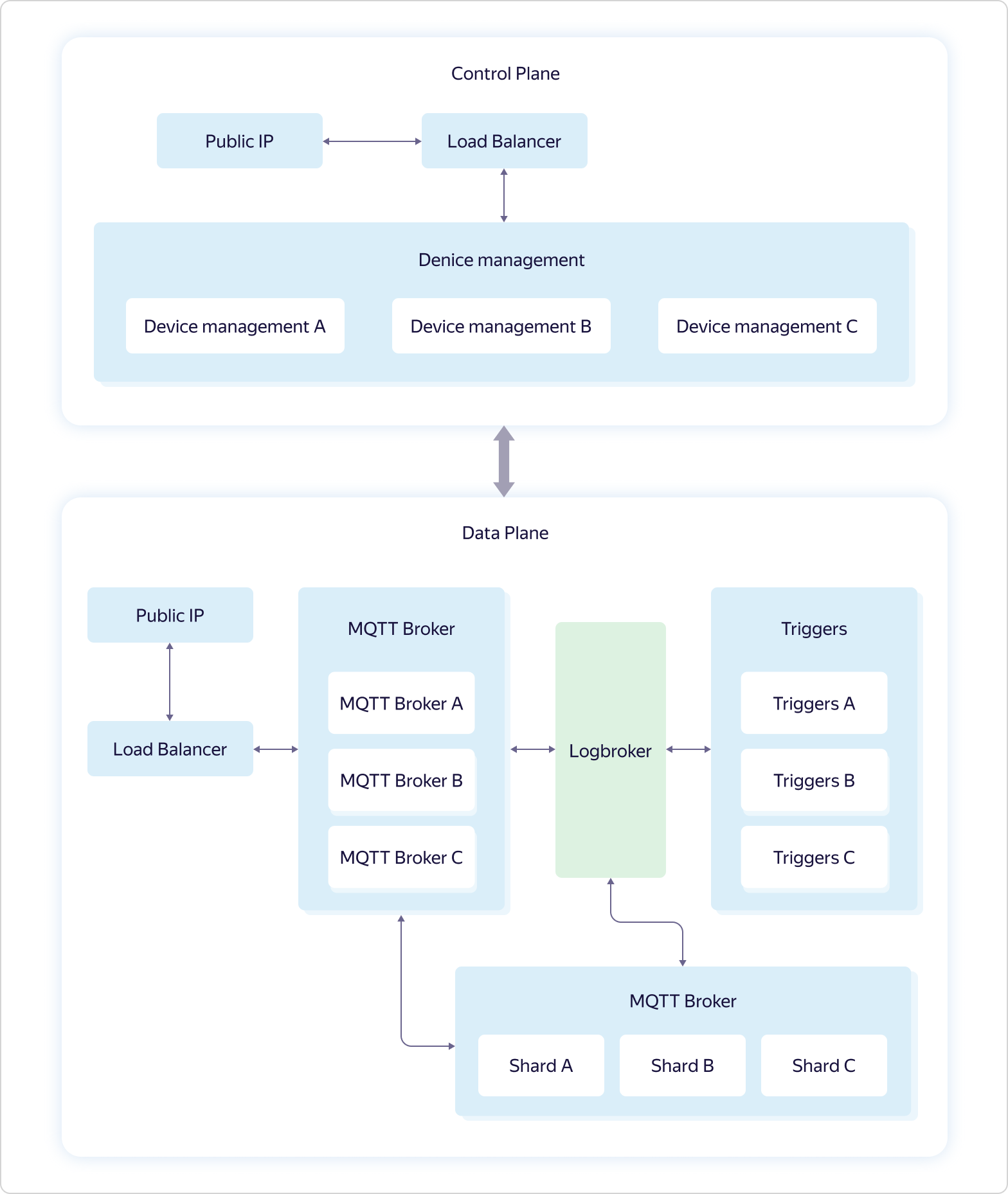 Интернет вещей в Яндекс.Облаке: как устроены сервисы Yandex IoT Core и Yandex Cloud Functions - 7