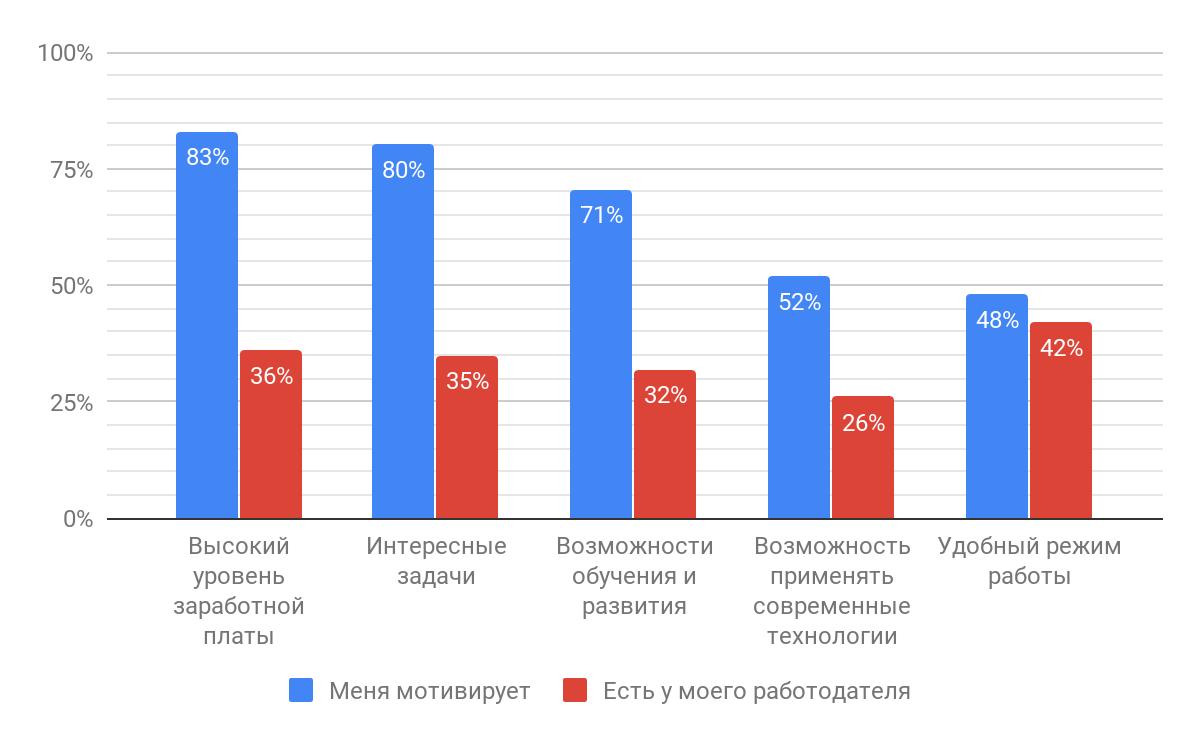 Результаты исследования мотивации в ИТ: довольны ли разработчики своей работой? - 15
