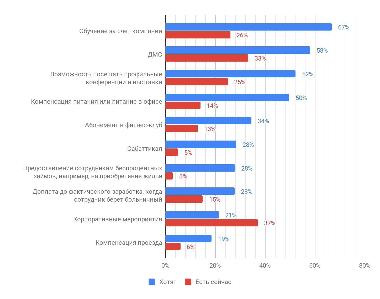 Результаты исследования мотивации в ИТ: довольны ли разработчики своей работой? - 18