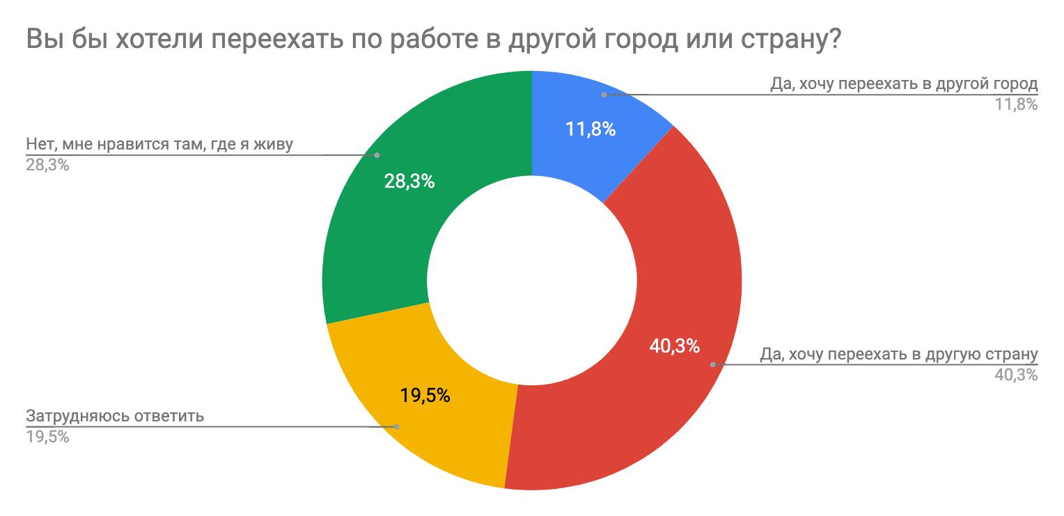 Результаты исследования мотивации в ИТ: довольны ли разработчики своей работой? - 19