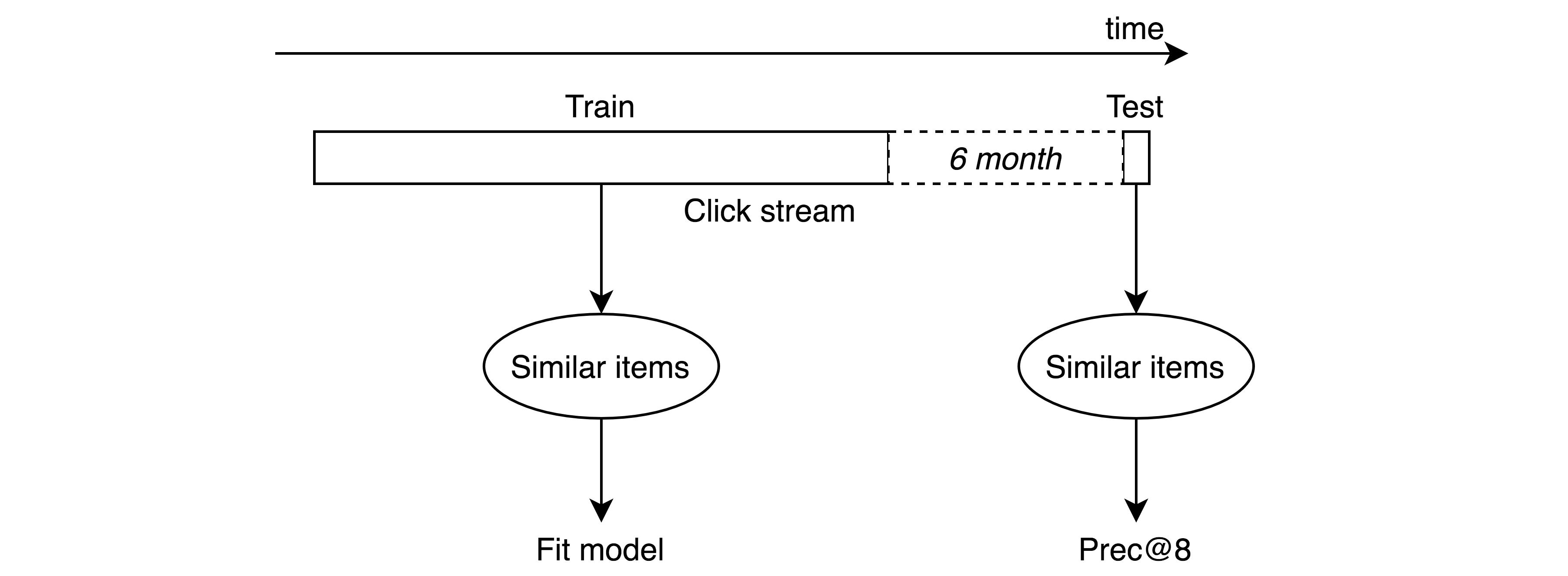 Как мы используем item2vec для рекомендаций похожих товаров - 12