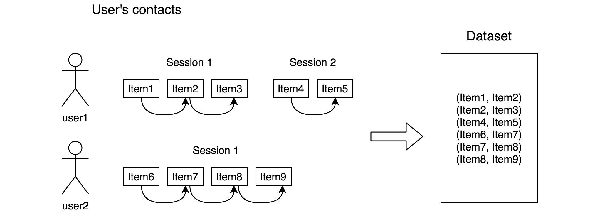 Как мы используем item2vec для рекомендаций похожих товаров - 5
