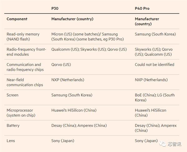 Huawei пока не может без США? Несмотря на санкции, в Huawei P40 Pro всё же используются американские компоненты