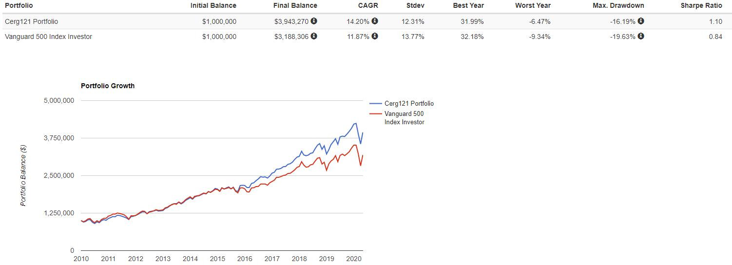 Опыт инвестиций в акции - 3