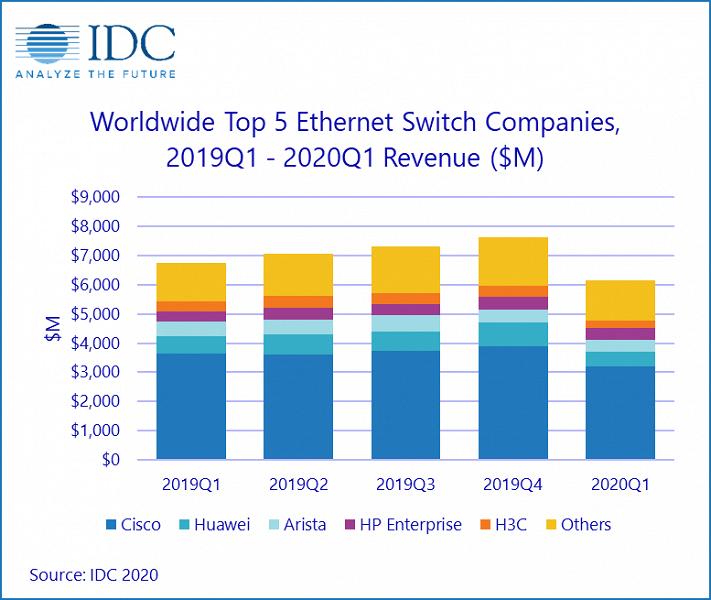 В прошлом квартале продажи коммутаторов Ethernet сократились на 8,9%, маршрутизаторов — на 16,4%