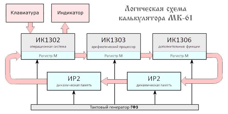МК-61: история, эмуляция, устройство - 3