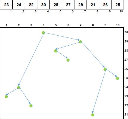 Сортировка декартовым деревом - 12
