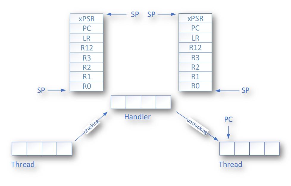 Переключение контекста и простой вытесняющий планировщик для CortexM - 6