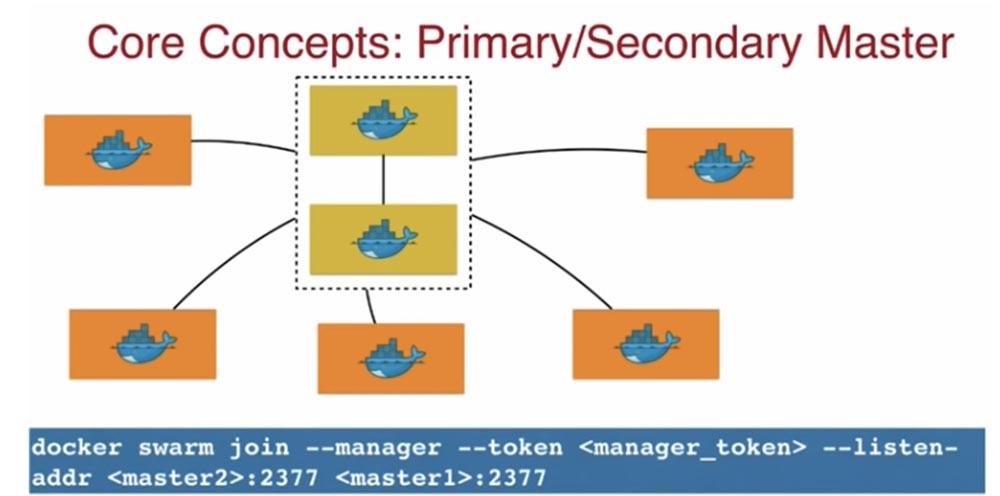 Конференция DEVOXX UK. Выбираем фреймворк: Docker Swarm, Kubernetes или Mesos. Часть 1 - 6