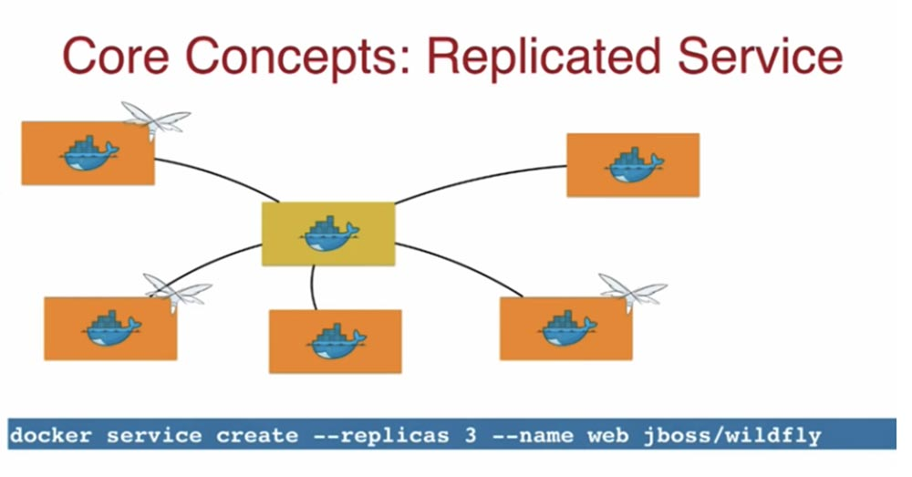 Конференция DEVOXX UK. Выбираем фреймворк: Docker Swarm, Kubernetes или Mesos. Часть 1 - 8