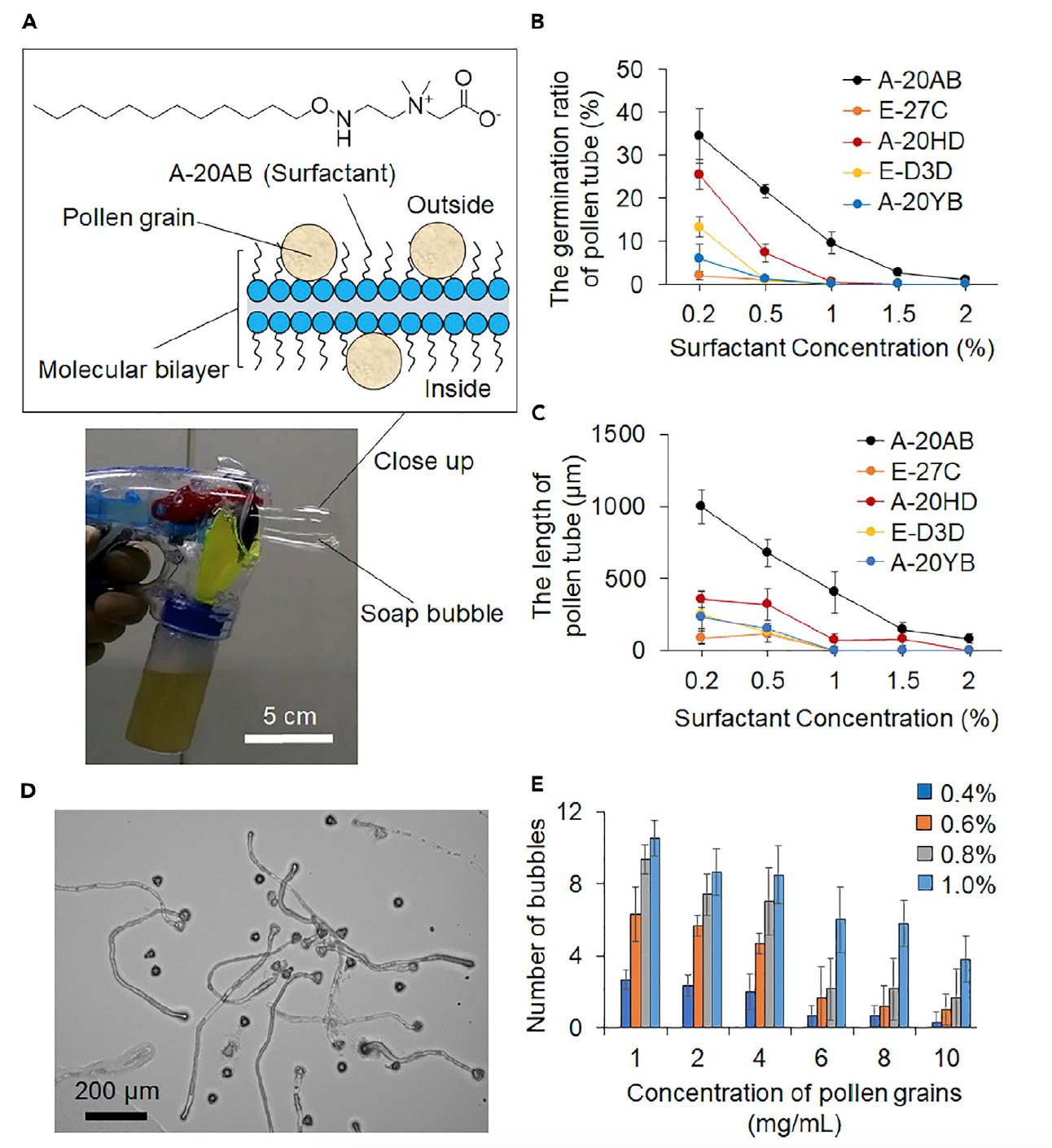 Мир без пчел: роботизированное опыление мыльными пузырями - 3