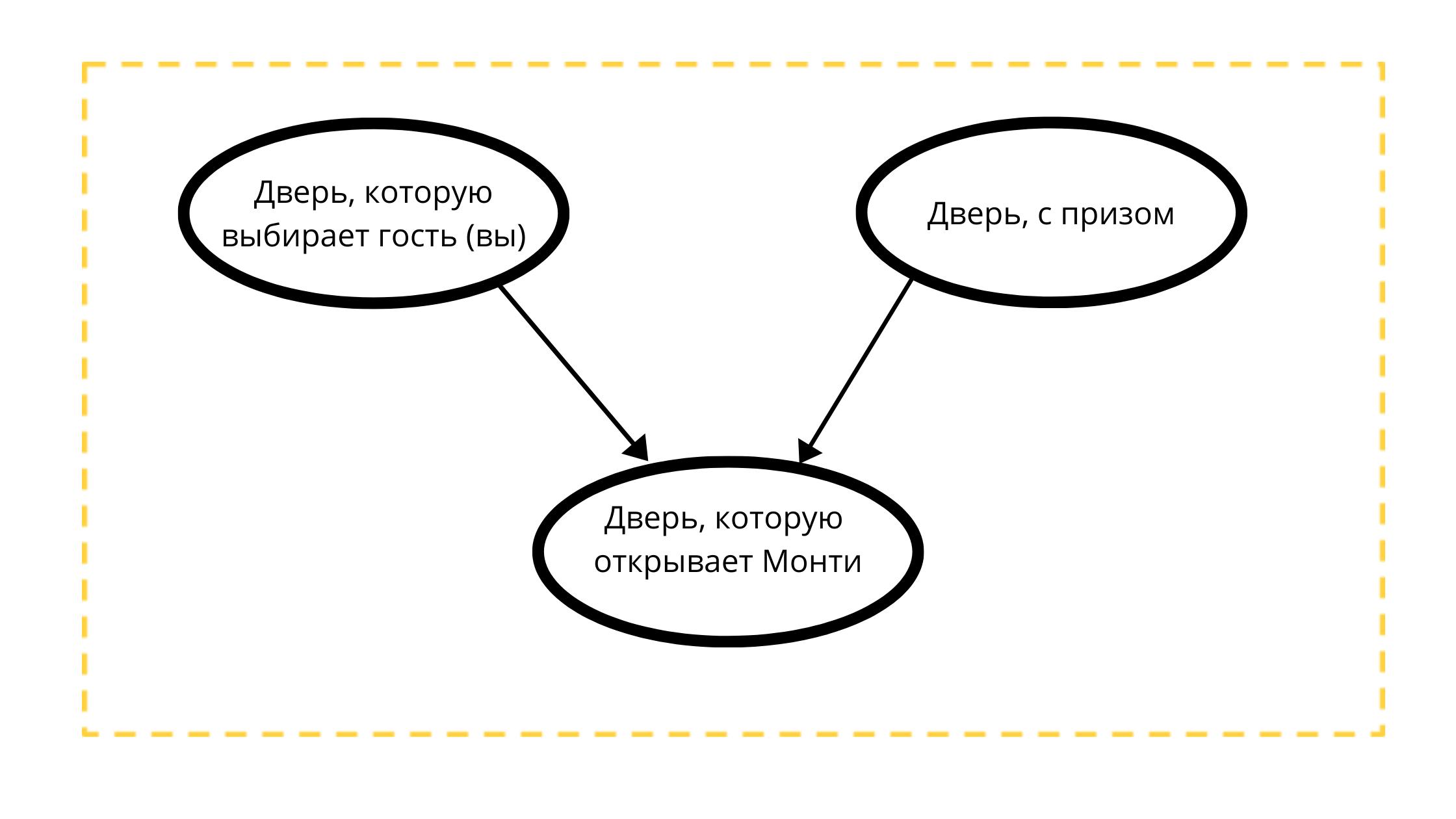 Байесовские сети при помощи Питона — что и зачем? - 4