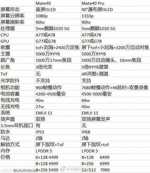 Все параметры и цены Huawei Mate 40 и Mate 40 Pro задолго до анонса. Смартфонам приписывают цены от 645 до 1145 долларов