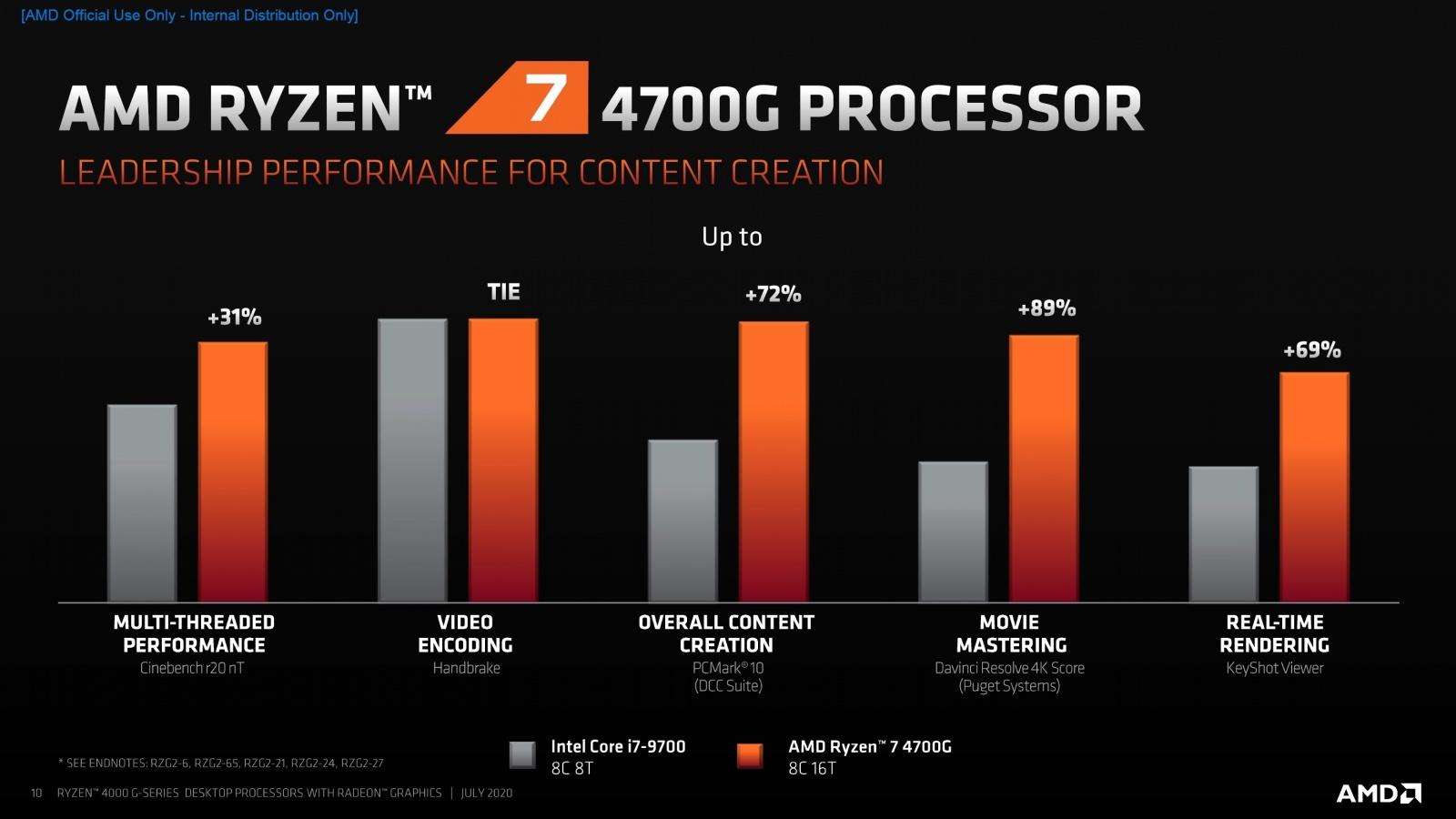 AMD представила 18 новых процессоров для настольных ПК - 2