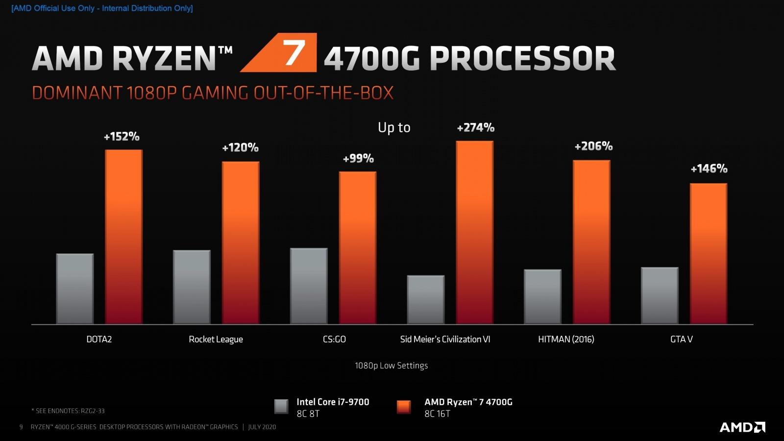AMD представила 18 новых процессоров для настольных ПК - 3