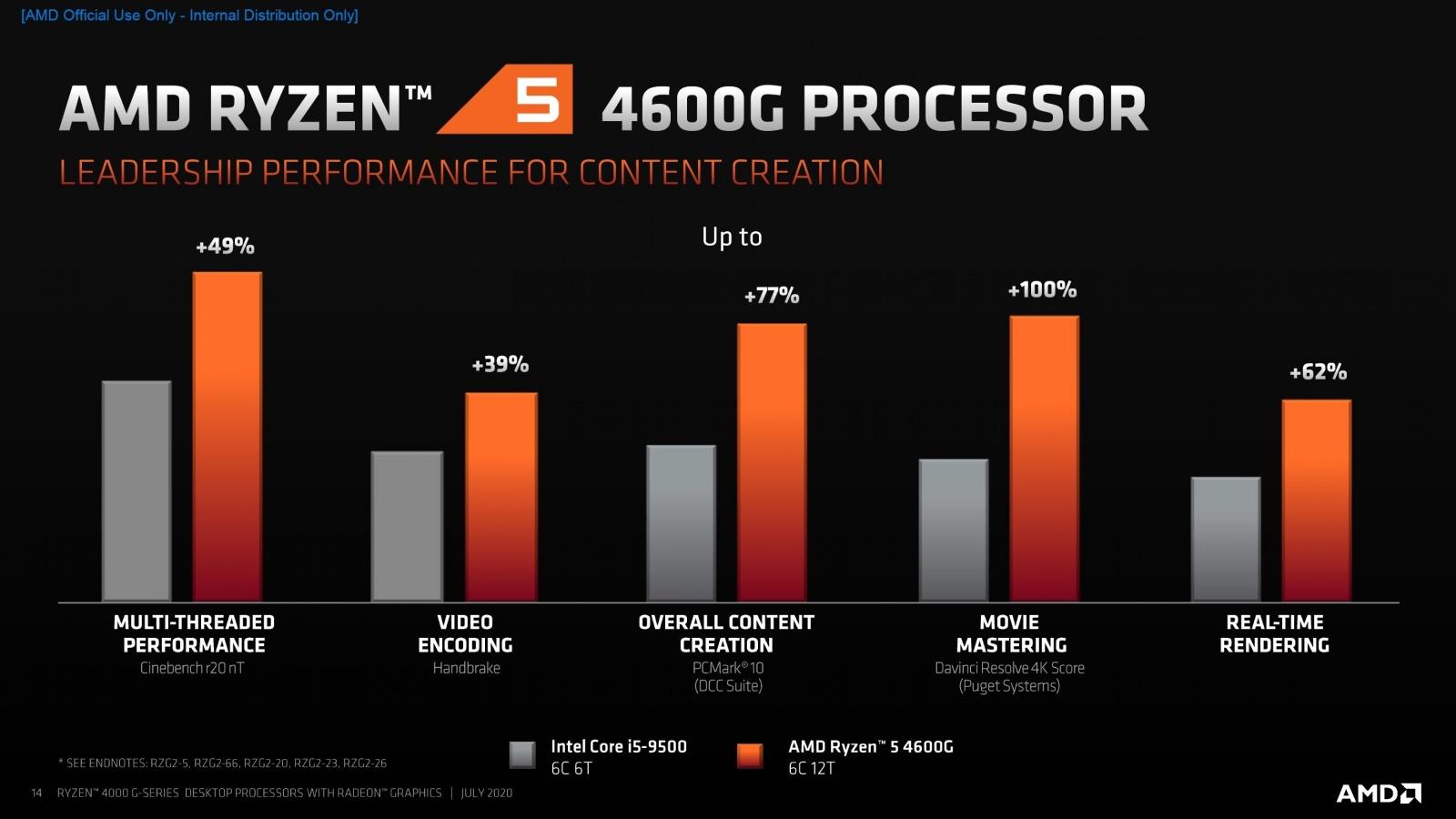 AMD представила 18 новых процессоров для настольных ПК - 4