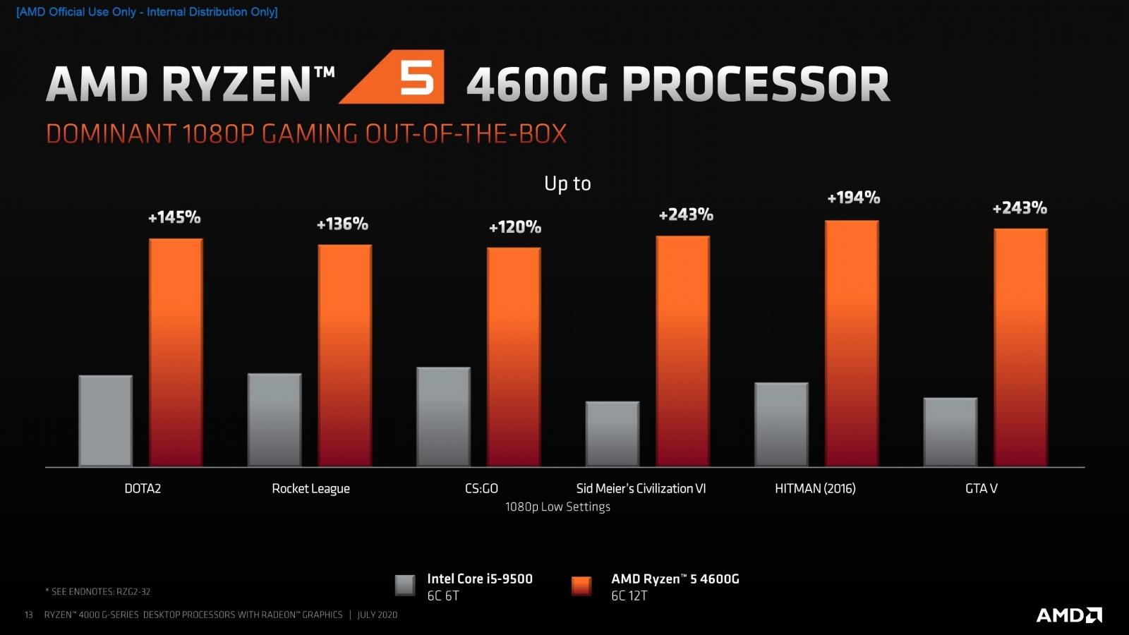 AMD представила 18 новых процессоров для настольных ПК - 5
