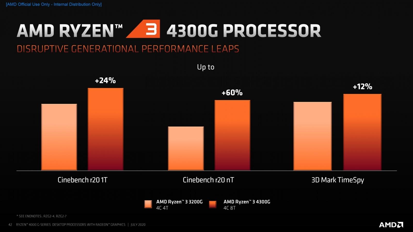 AMD представила 18 новых процессоров для настольных ПК - 9