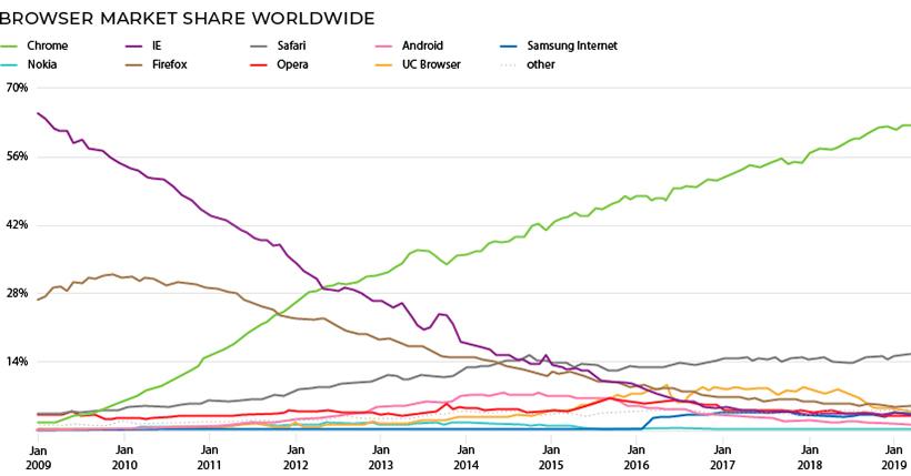 Mozilla — прекрасная IT-компания, которую мы теряем - 6
