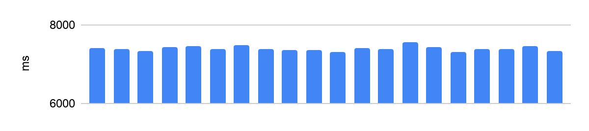 Как заставить код выполняться за одинаковое время? Способы от Яндекс.Контеста - 3